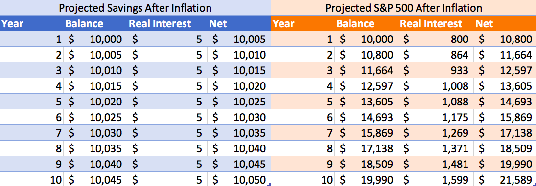 how inflation eats away your personal savings account