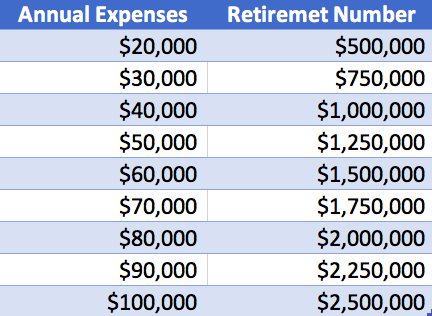 What is FIRE - Financial Independence Retire Early? - Manage